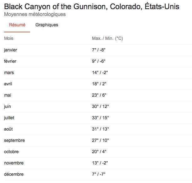 Black Canyon of the Gunnison météo